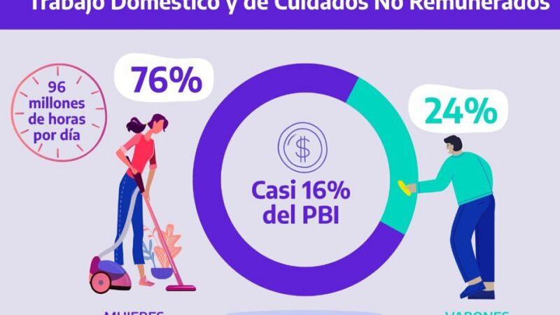 El trabajo no remunerado es la principal actividad económica del país